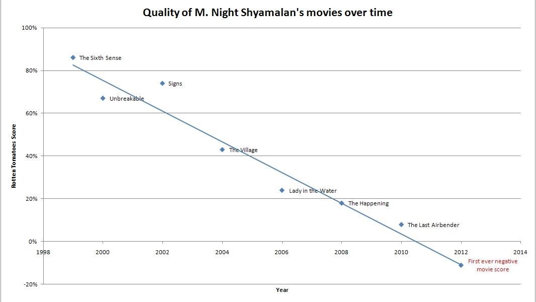 """M. Night Shyamalan zakt steeds dieper weg"""