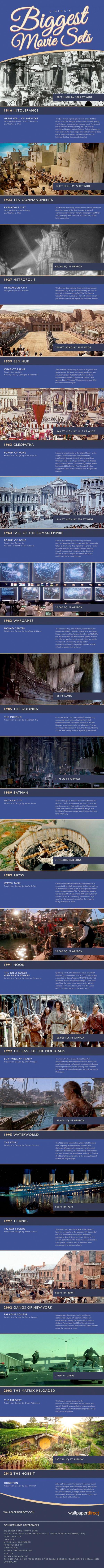Infographic: de grootste filmsets