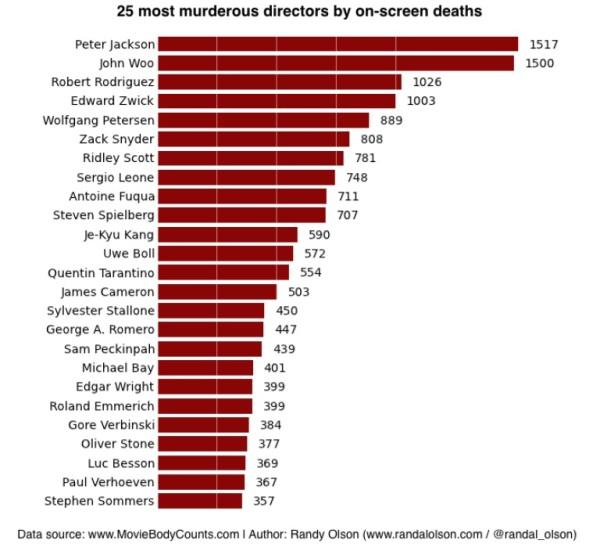 Wist je dat: welke regisseur de meeste moorden op zijn geweten heeft
