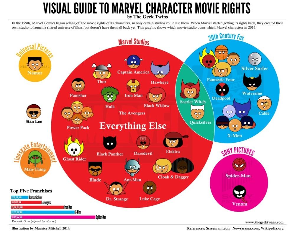 Wist je dat: de rechtenverdeling van Marvel-personages