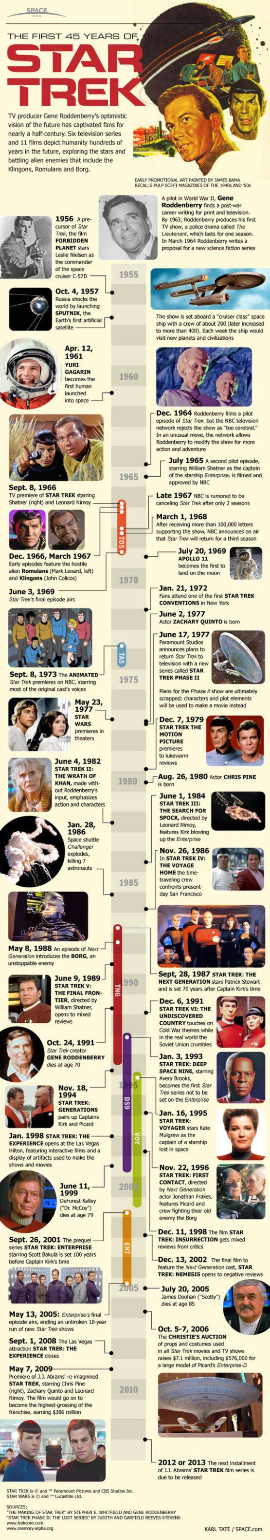 Infografiek: de evolutie van Star Trek