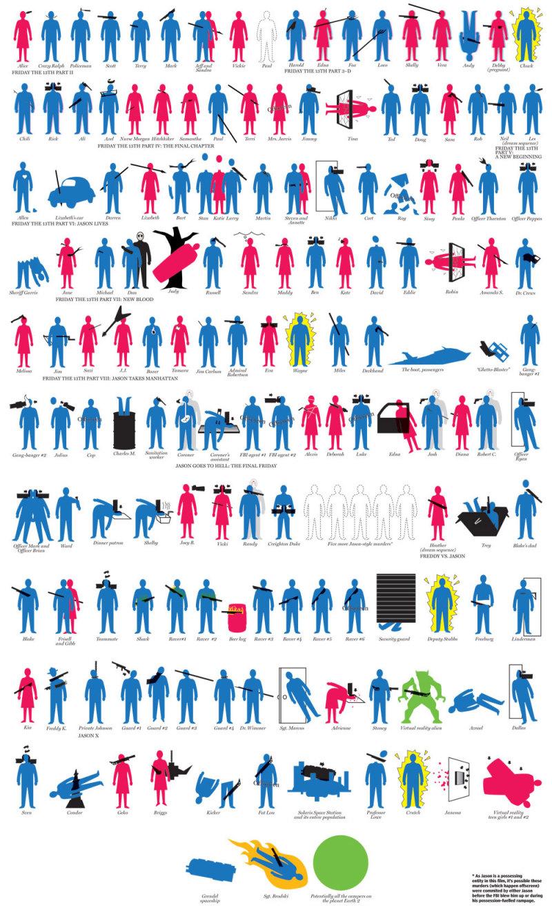"""""""Body Count"""" van Jason Voorhees"""