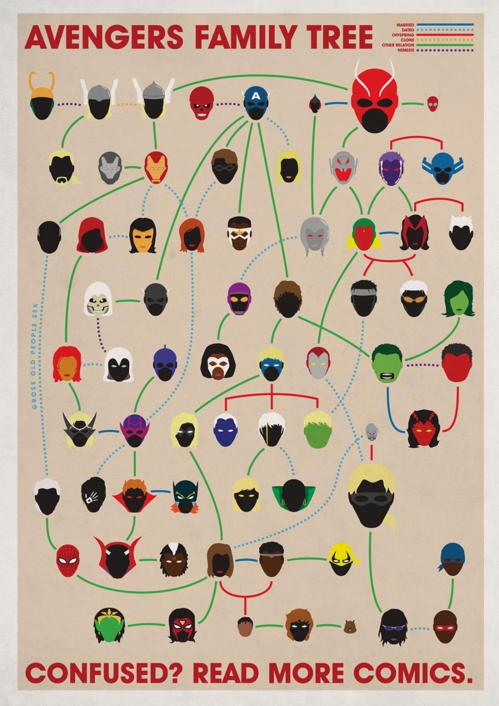 Stamboom The Avengers