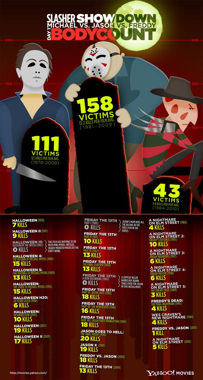 Wie is de beste: Michael Myers, Jason Voorhees of Freddy Krueger?