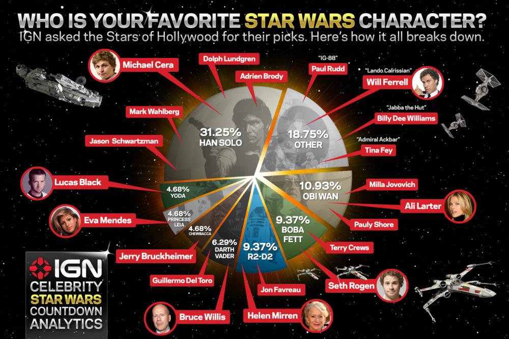 Beroemdheden en hun favoriete Star Wars personage