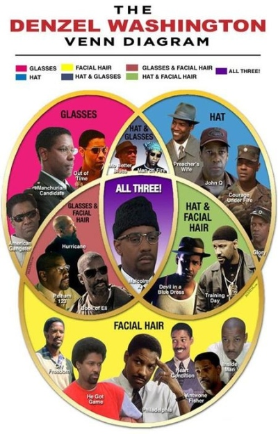 Het Denzel Washington Venn-diagram
