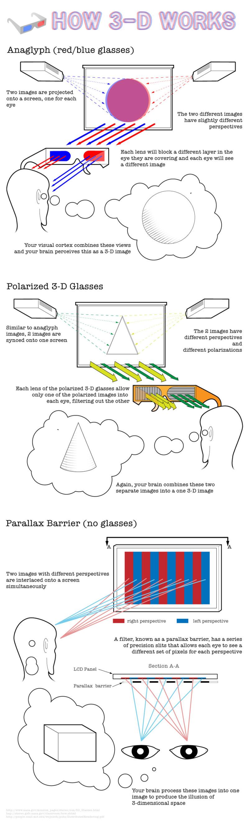3D - Hoe werkt het eigenlijk?